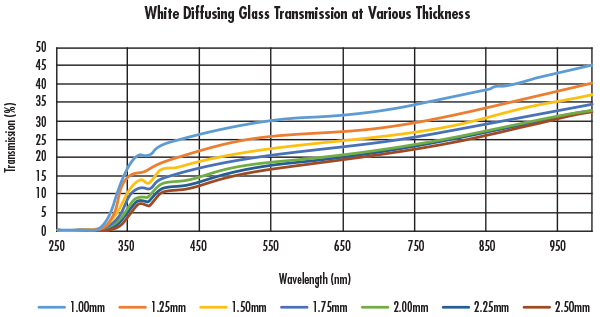 Figure 3: White Diffusing Glass Transmission at Various Thickness
