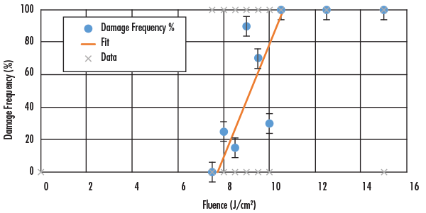 Figure 2: Typical LIDT tests at 1064nm show the different fluences used during S-on-1 testing and the resulting damage frequency. In this test the damage threshold for a laser mirror is found to be 29.0 J/cm2, with a clear, relatively steep slope.