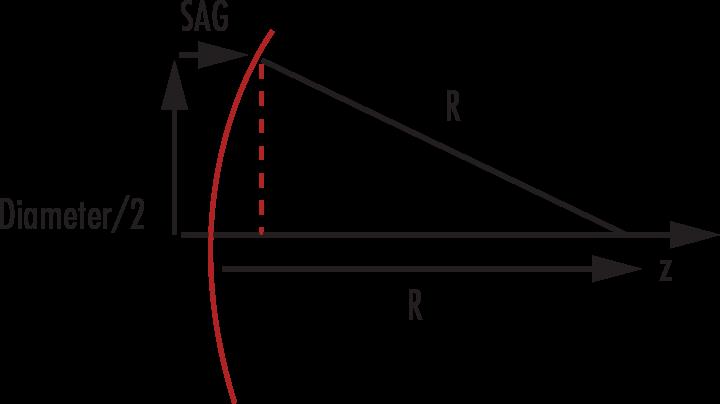 SAG Calculator | Edmund Optics