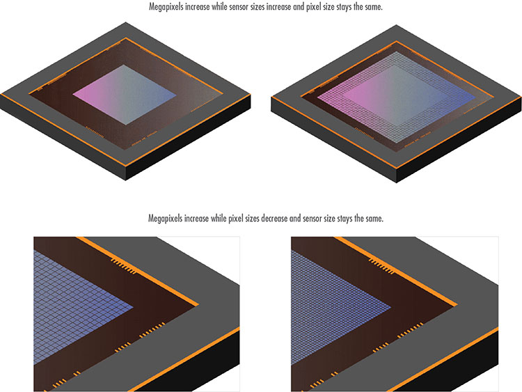 Pixel sizes on sensors and overall sensor sizes have changed in size to accommodate higher resolutions