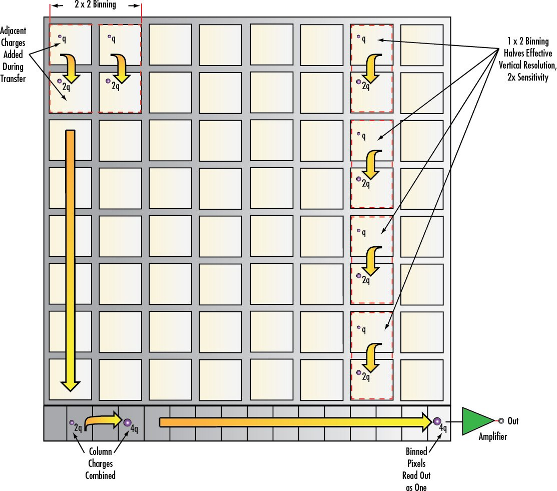 Imaging Electronics 101: Basics of Digital Camera Settings for