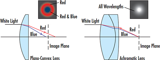 Achromatic lenses from EO were used to correct for chromatic aberration, improving system resolution