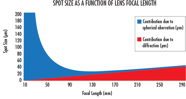 At short focal lengths, spherical aberrations dominate the spot size. At longer focal lengths, the spot size becomes diffraction limited.