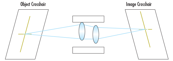Perturbed system where lenses are decentered within the barrel and the optical pointing stability changes. Object crosshair is mapped to a different place on the image.