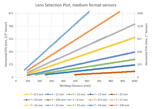 "Figure 2: Lenses of different focal lengths and their fields of view on 2/3"" and 1"" sensors"