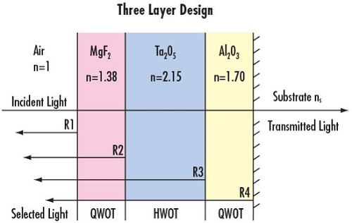 Figure 1: In a three-layer broadband anti-reflection (BBAR) coating, the correct choice of λ/4 and λ/2 thicknesses of coatings results in a high transmission and low reflection loss