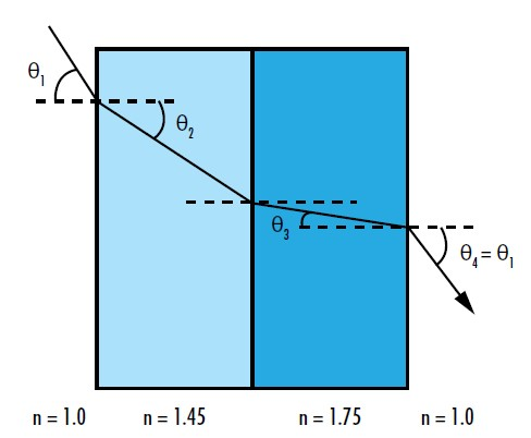 Figure 3: The refracted angle of a ray at any layer in a multilayer thin film coating consisting of plane parallel surfaces is independent of the layer order and can be found using Snell's law