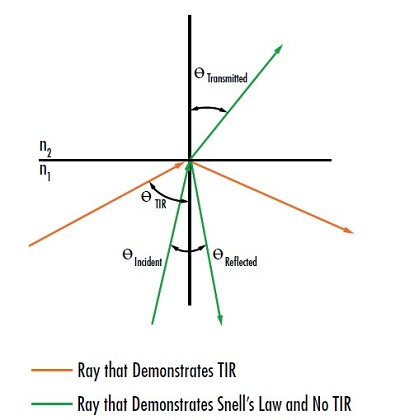 Figure 4: Demonstration of total internal reflection (TIR) where the incidence angle is larger than Θ<sub>c</sub><br />The amplitude coefficients for transmission and reflection at the interface between two optical media are governed by the Fresnel equations for transmission and reflection:<sup>3