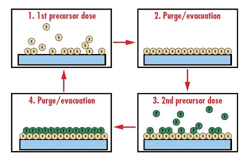 Figure 6: During atomic layer deposition (ALD), individual thin film layers are deposited by exposing the optics to different gaseous precursors, which results in a high level of control of layer thickness independent of the surface geometry of the optics