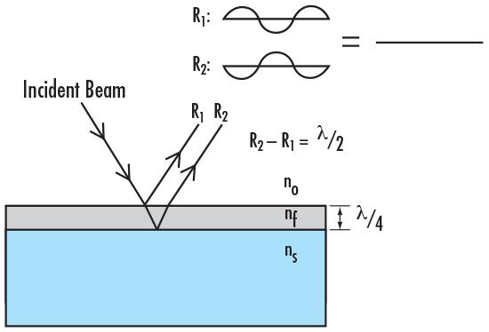 Figure 2: The refractive index and thickness of every coating layer is carefully controlled in order to cause destructive interference between every reflected beam