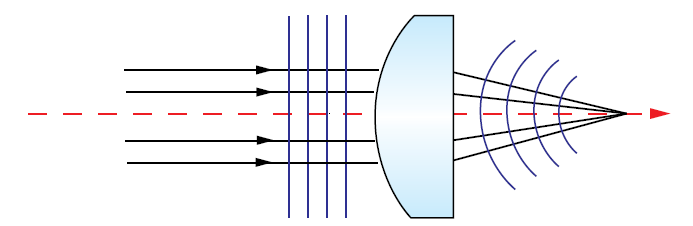 >Figure 1: Perfectly collimated light entering the lens has a planar wavefront, while light converging after a perfect, aberration-free lens will have a spherical wavefront centered at the focused spot