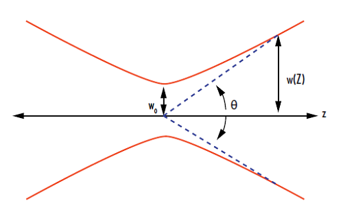 Figure 1: Illustration of the divergence angle and beam waist of a laser beam
