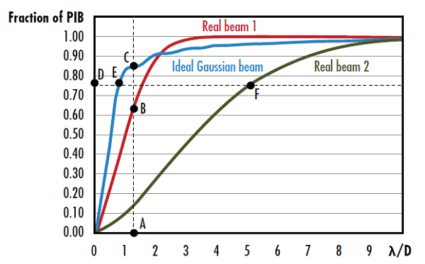 Figure 3: The vertical beam quality of real beam 1 is given by square ratio of the ratio of segment AC to segment AB and the horizontal beam quality of real beam 2 is given by the ratio of segment DF to segment DE7