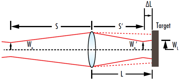 Figure 10: The minimum beam radius at a target occurs when the waist of the focused beam occurs at a specific location before the target, not when focused waist is located at the target