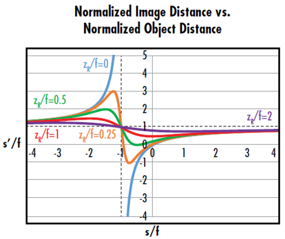 Figure 6: The curve where z<sub>R</sub>/f=0 corresponds to the conventional thin lens equation. The curves where z<sub>R</sub>/f>0 show that Gaussian imaging has minimum and maximum image distances defined by the Rayleigh range