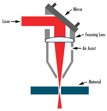 Figure 7: Focusing a laser beam down to the smallest possible size is crucial for a wide range of applications including this laser cutting setup