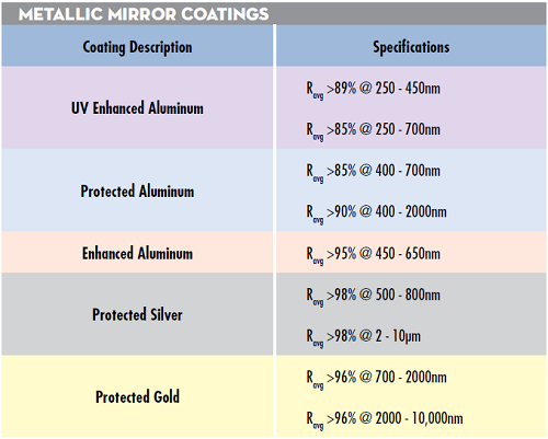 Table 1: Reflectivity specifications and guaranteed laser induced damage thresholds for EO's standard metallic mirror coatings