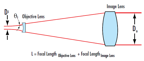 Figure 4: Galilean beam expanders have no internal foci and are ideally suited for high power lasers applications