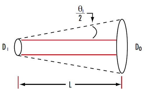 Figure 5: A laser's input beam diameter and divergence can be used to calculate the output beam diameter at a specific working distance
