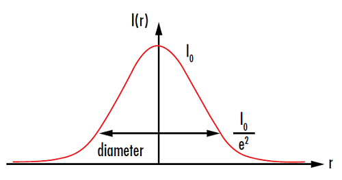 Figure 6: Spot size is usually measured at the point where the intensity I(r) drops to 1/e2 of the initial value I0