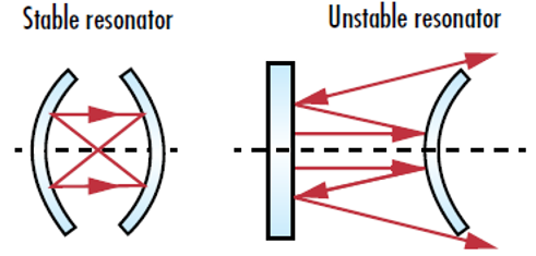 Figure 2: Stable laser resonators keep all reflected beams inside the confines of the cavity, while unstable resonators cause reflected light to spread out until it eventually escapes the cavity.