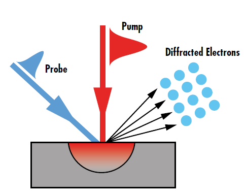 Figure 4: The diffraction intensity change observed in pump-probe spectroscopy directly relates to the non-equilibrium energy transport caused by ultrafast laser excitation