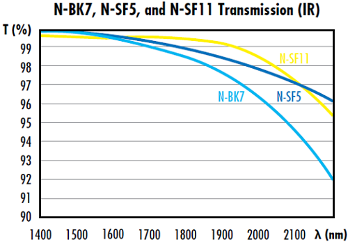 Figure 5: The transmission of N-BK7, N-SF5, and N-SF11 decreases rapidly in the IR spectrum.
