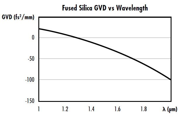 >Figure 1.3: GVD vs wavelength for fused silica with a zero-dispersion wavelength around 1.3μm