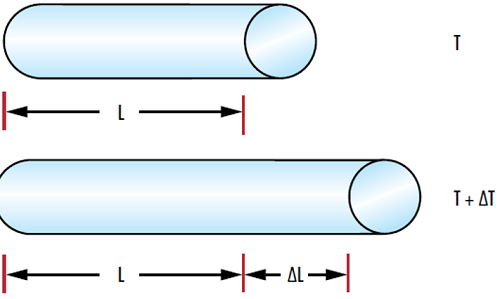 Figure 1: Changes in temperature (∆T) lead to a change in the length of a material (∆L) based on the material's coefficient of thermal expansion (CTE).