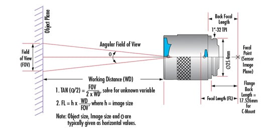 6 Fundamental Parameters of an Imaging System