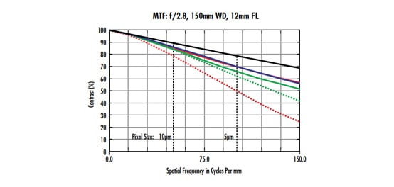The Modulation Transfer Function (MTF)