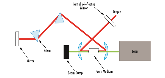 Ultrafast Lasers – The Basic Principles of Ultrafast Coherence